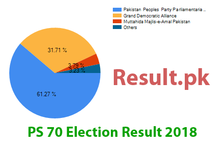 Election result 2018 PS-70