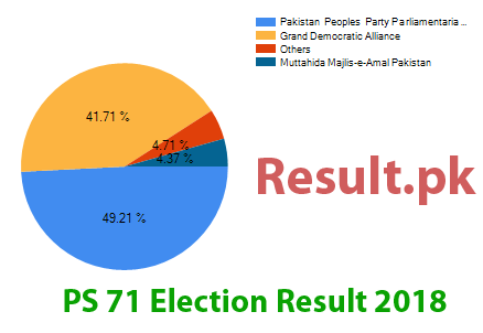 Election result 2018 PS-71